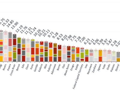 Potential solar PV capacity per State